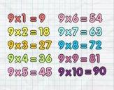 La Tabla de multiplicar del 9